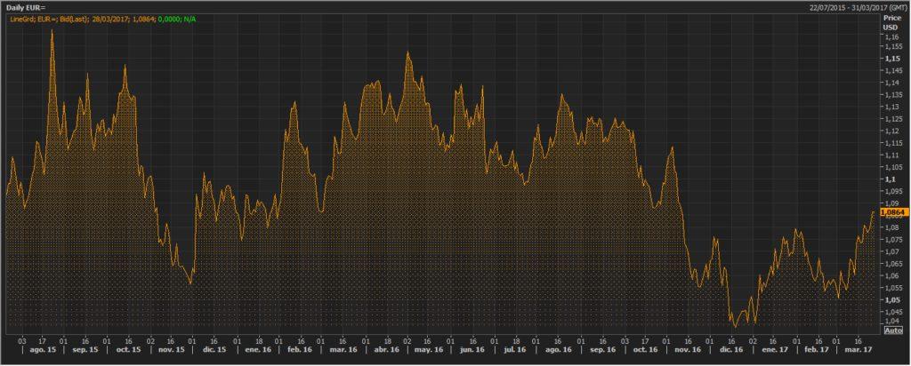 El euro avanza fuerte tras los últimos datos económicos 1