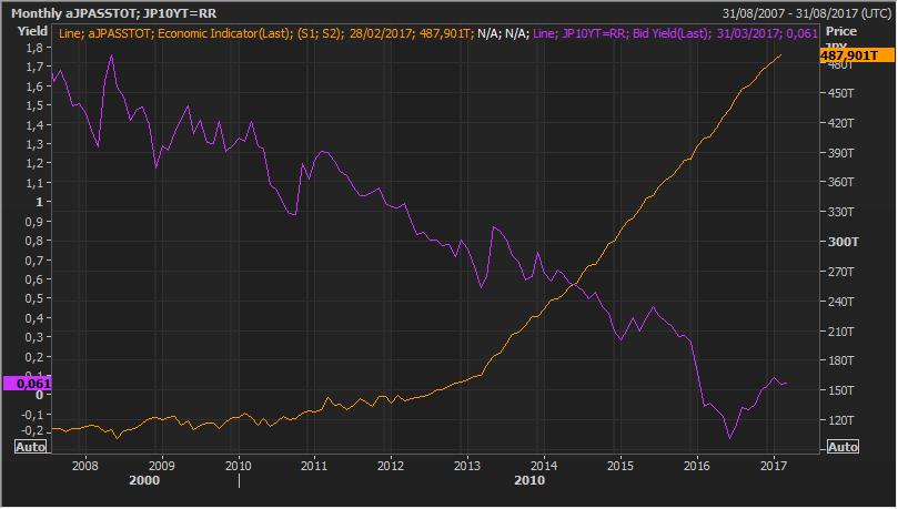 Manipular el mercado de deuda es fácil si te llamas Fed, BCE o BoJ 3