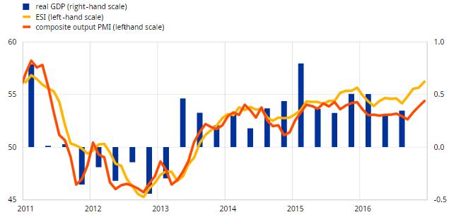 Datos optimistas para la recuperación de la Eurozona 1