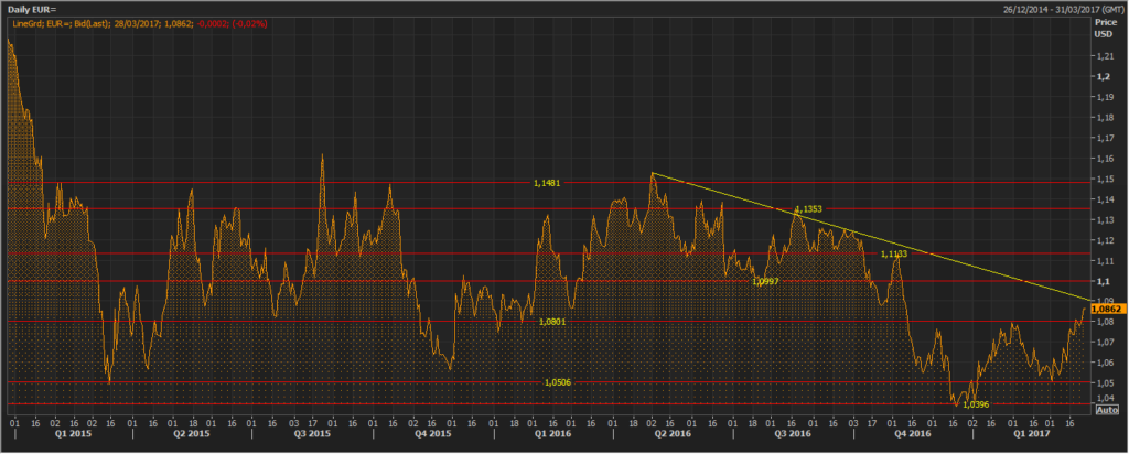 El euro avanza fuerte tras los últimos datos económicos 2