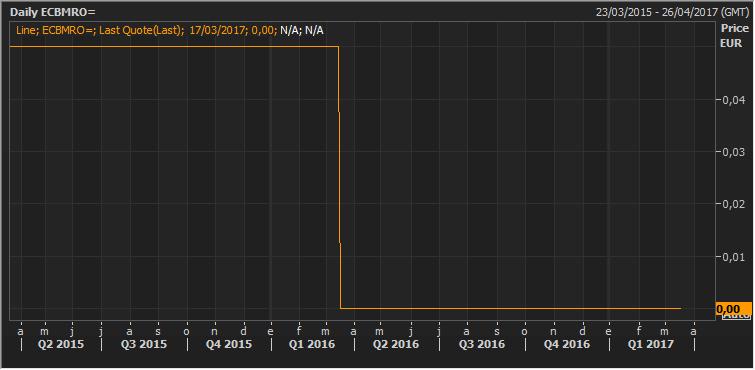 """Dos años de """"política no convencional"""" ¿Cómo han evolucionado los rendimientos del bono español? 2"""