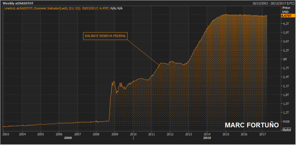 La Reserva Federal decidida a recortar su balance ¿Cómo lo hará? 1