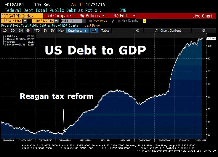 Las empresas estadounidenses están deseosas de que Trump rebaje el impuesto de sociedades al 15% 3