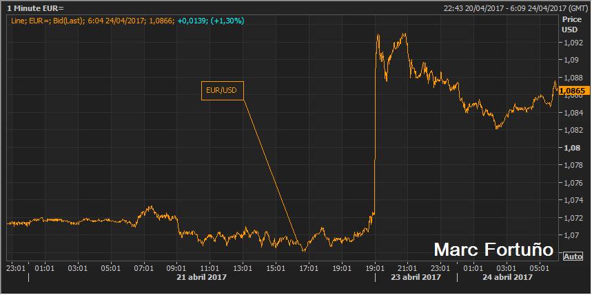Los mercados celebran los resultados de las elecciones francesas 1