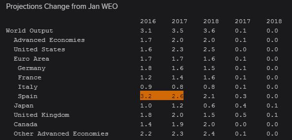 España: La locomotora de Europa y de las economías avanzadas 1