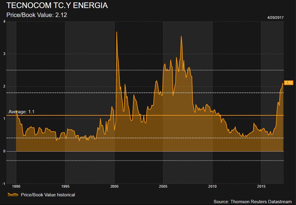 Los accionistas de Tecnocom aceptan la OPA de Indra 1