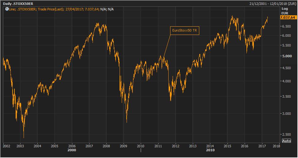 El sentimiento económico de la Eurozona se dispara a máximos de 10 años