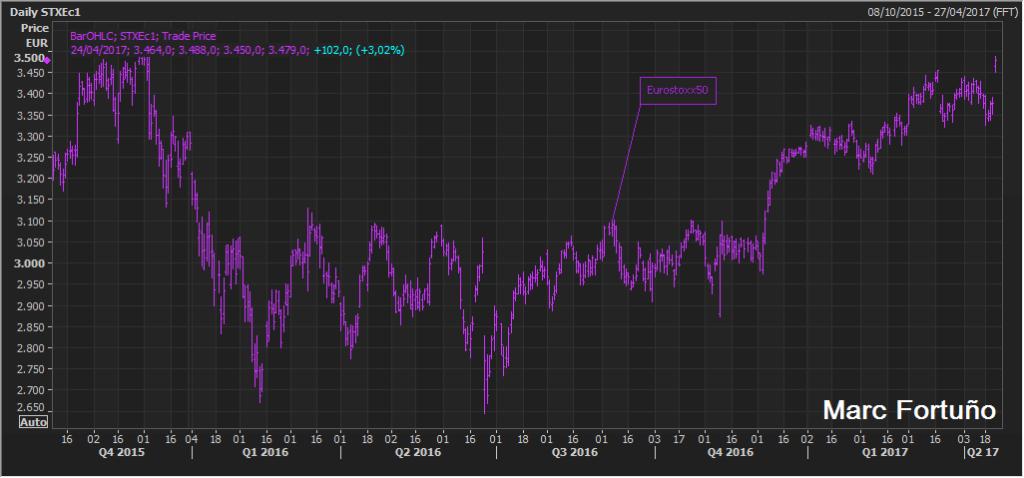 Los mercados celebran los resultados de las elecciones francesas 2