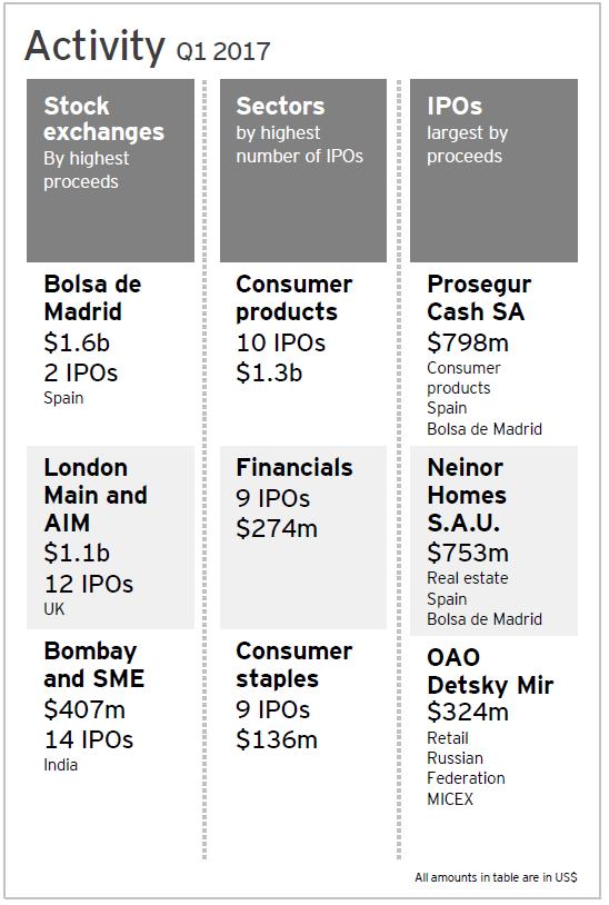La Bolsa de Madrid lidera las salidas a bolsa en Europa gracias a Prosegur Cash y Neinor Homes 1