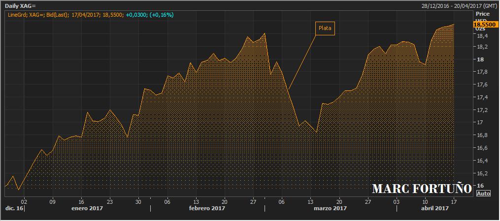 El oro y la plata ofrecen rentabilidades superiores al 10% en este año 2