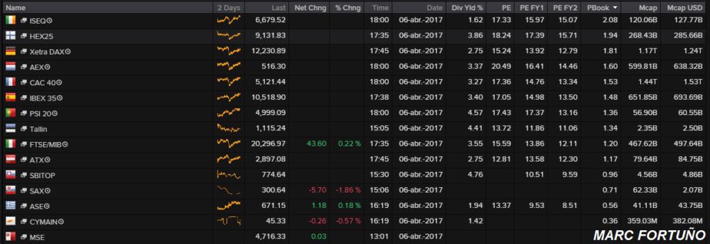 La recuperación de la bolsa italiana y sus atractivas ratios 2