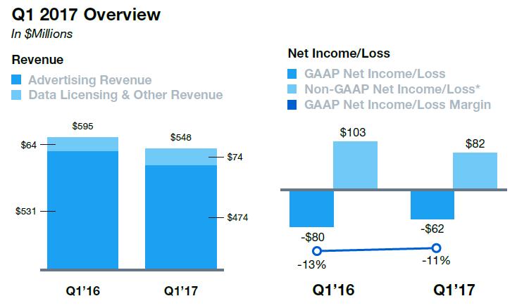 Twitter presenta malos resultados aunque superando las expectativas de los analistas 1