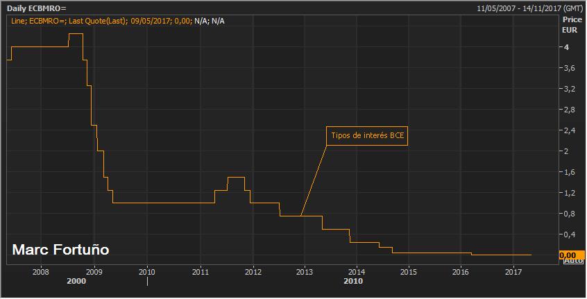 Neutralizado el riesgo político en Francia ¿Se revisará la política monetaria del BCE? 1