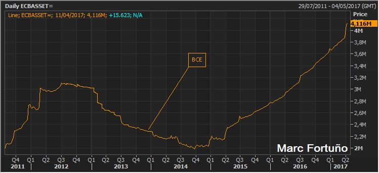 Neutralizado el riesgo político en Francia ¿Se revisará la política monetaria del BCE? 3