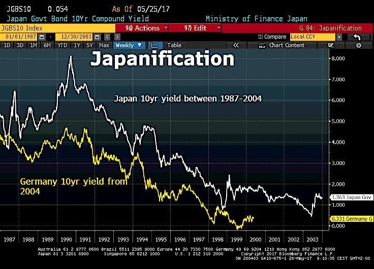 La Eurozona cada vez se parece más a Japón 1