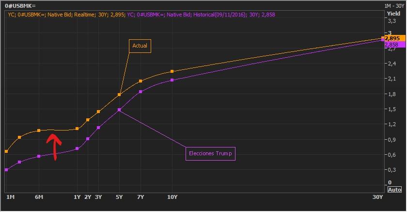La curva de rendimientos de EEUU alcanza su peor nivel desde la elección de Trump 3