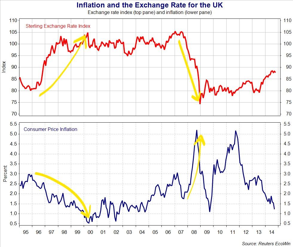 ¿Cómo repercute la inflación al tipo de cambio? 1