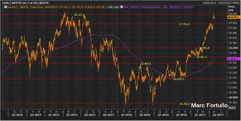El Ibex Total Return muestra niveles delicados, mientras los beneficios crecen 2