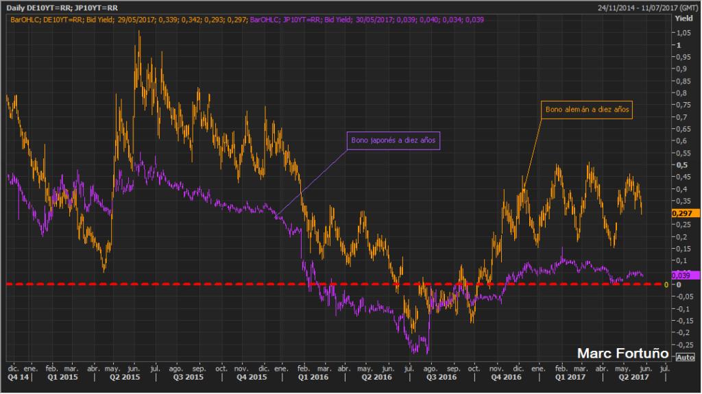 La Eurozona cada vez se parece más a Japón 2