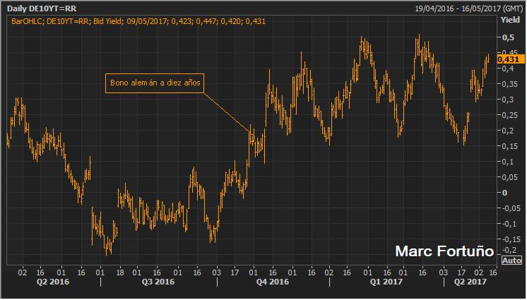 Neutralizado el riesgo político en Francia ¿Se revisará la política monetaria del BCE? 2