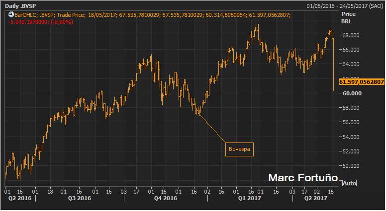 La corrupción sí pasa factura en Brasil... Su bolsa se desploma cerca de un 9% 1