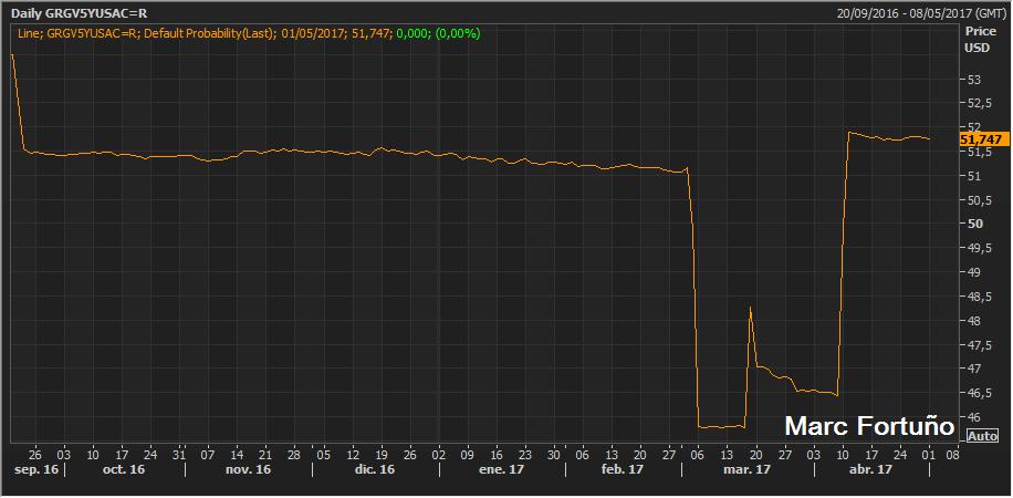 La Bolsa de Grecia, en pleno rally, es la más alcista en toda la Eurozona 2