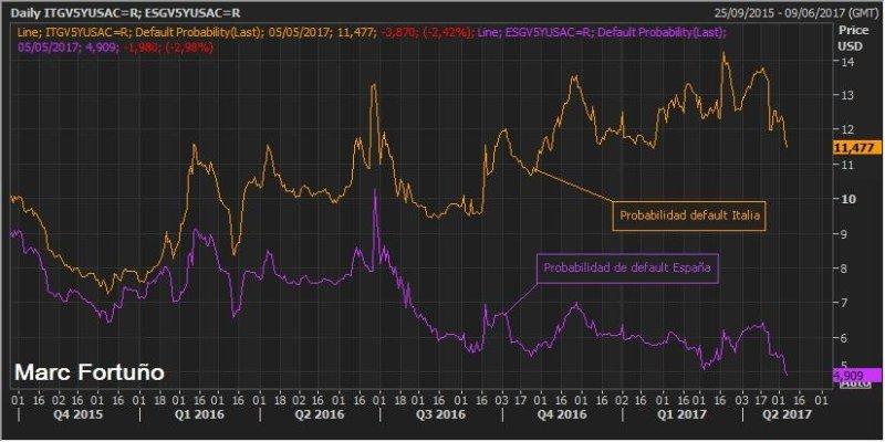 Primas de riesgo o CDS ¿Qué indicador mide mejor el riesgo país? 2