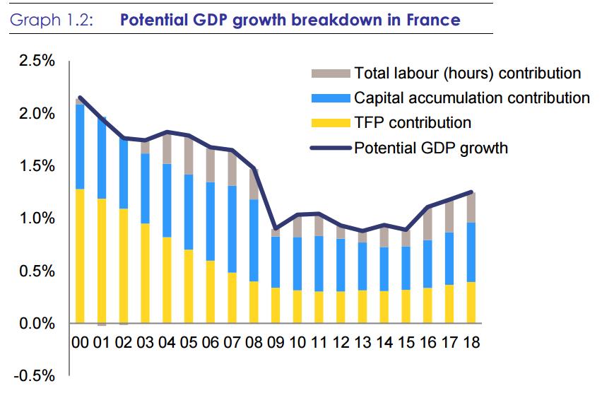 Francia necesita implementar reformas para potenciar su débil crecimiento económico 3