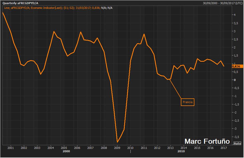 Francia necesita implementar reformas para potenciar su débil crecimiento económico 1