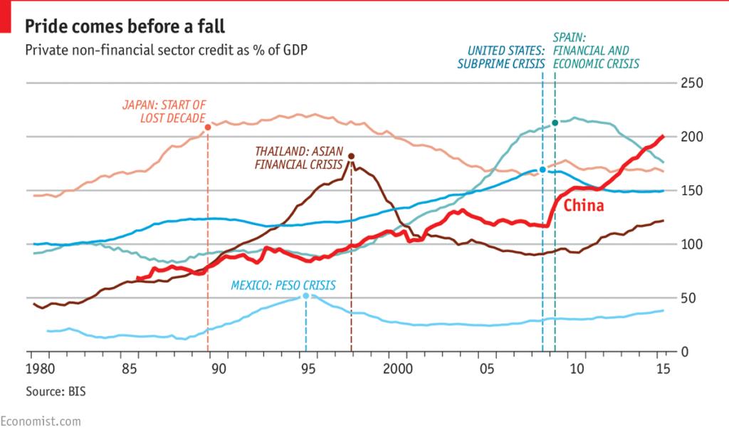 La curva de bonos china se invierte, en un contexto de burbuja inmobiliaria 3