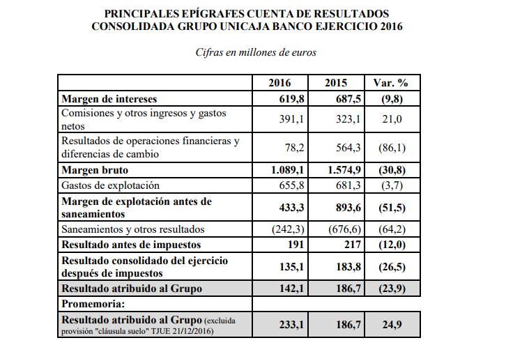 Unicaja iniciará su camino en bolsa con una capitalización de 1.703 millones 2