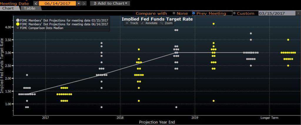 La Fed sube los tipos de interés hasta el 1,25% por segunda vez en 2017 1