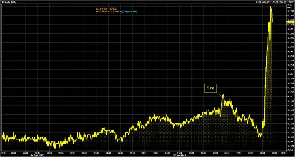 ¿Está Draghi dispuesto a endurecer la política monetaria del BCE? 1