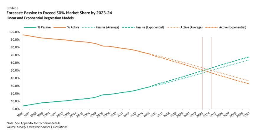 La gestión pasiva podría superar a la gestión activa en el año 2024 1