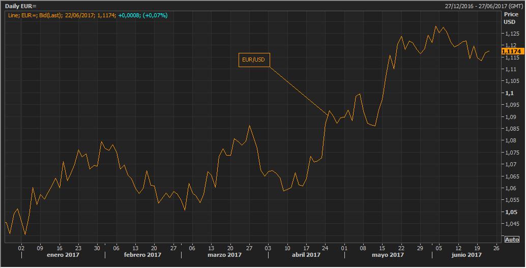 A pesar de la política monetaria expansiva del BCE, el euro sube un 6% durante este año 1