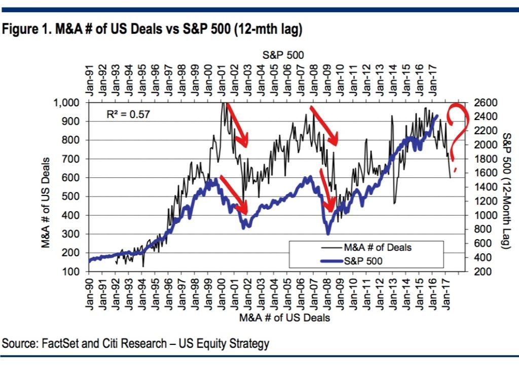 Correlación entre el S&P500 y las fusiones-adquisiciones 1