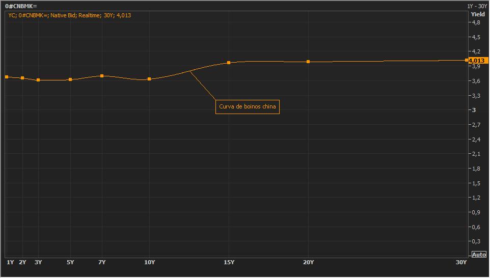La curva de bonos china se invierte, en un contexto de burbuja inmobiliaria 1