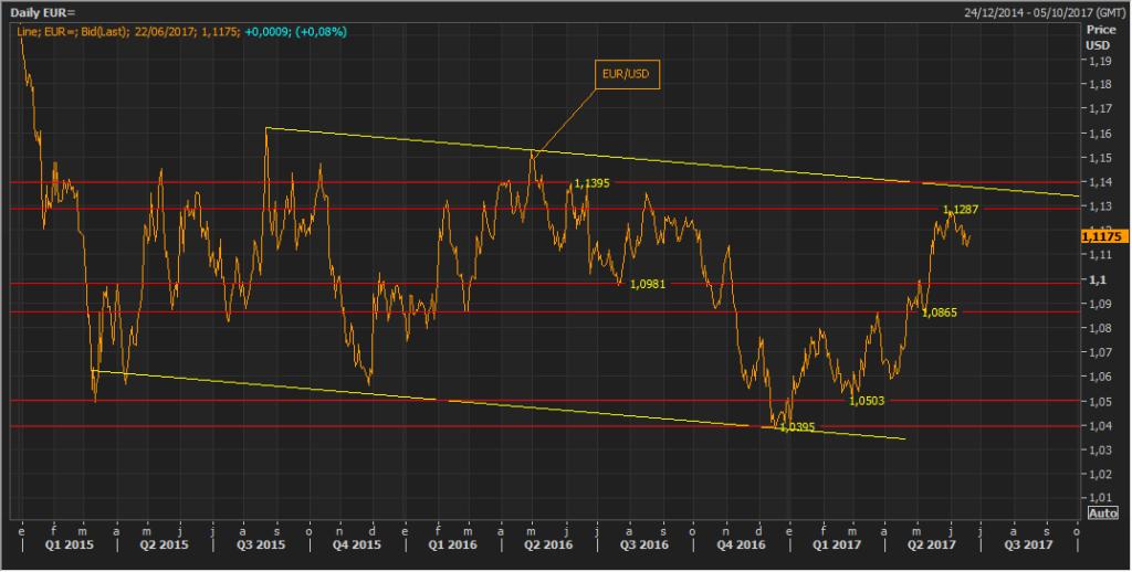 A pesar de la política monetaria expansiva del BCE, el euro sube un 6% durante este año 2