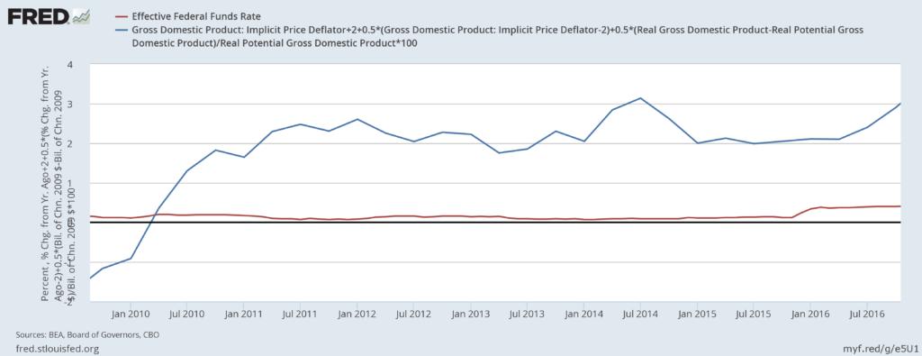 La Fed sube los tipos de interés hasta el 1,25% por segunda vez en 2017 2