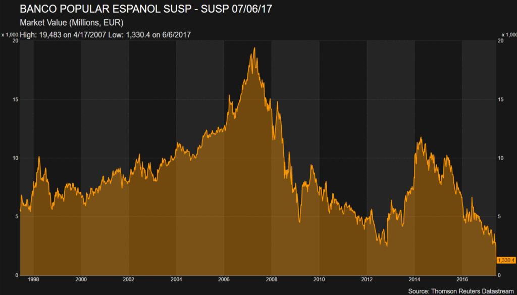 El Popular: Desde 19.000 millones de euros a adjudicarse por un euro al Santander 1