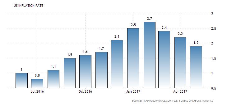 Objetivos para la Fed en el segundo semestre: Una subida de tipos de interés e iniciar el descenso del balance 1