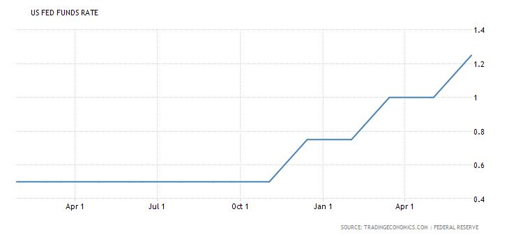 Objetivos para la Fed en el segundo semestre: Una subida de tipos de interés e iniciar el descenso del balance 2