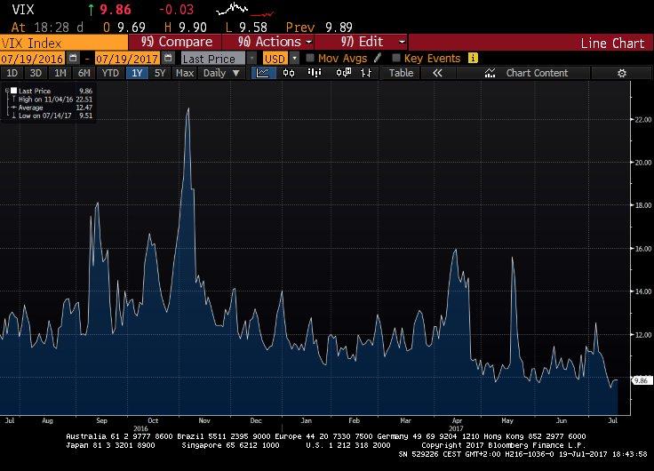 El exceso de complacencia lleva al VIX a mínimos de los últimos 24 años 1