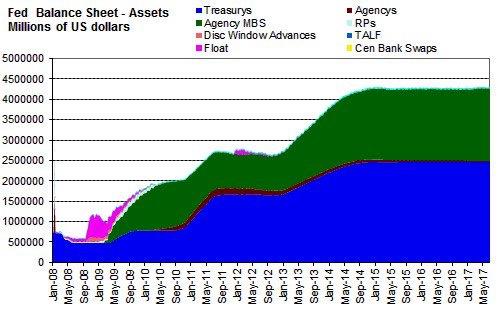 Objetivos para la Fed en el segundo semestre: Una subida de tipos de interés e iniciar el descenso del balance 3