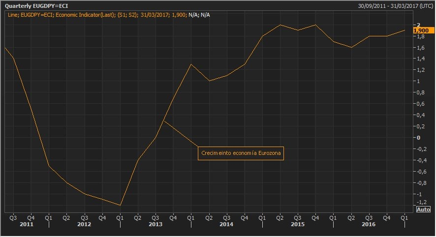 ¿Por qué la Eurozona sigue siendo incapaz de crecer por encima del 2%? 1