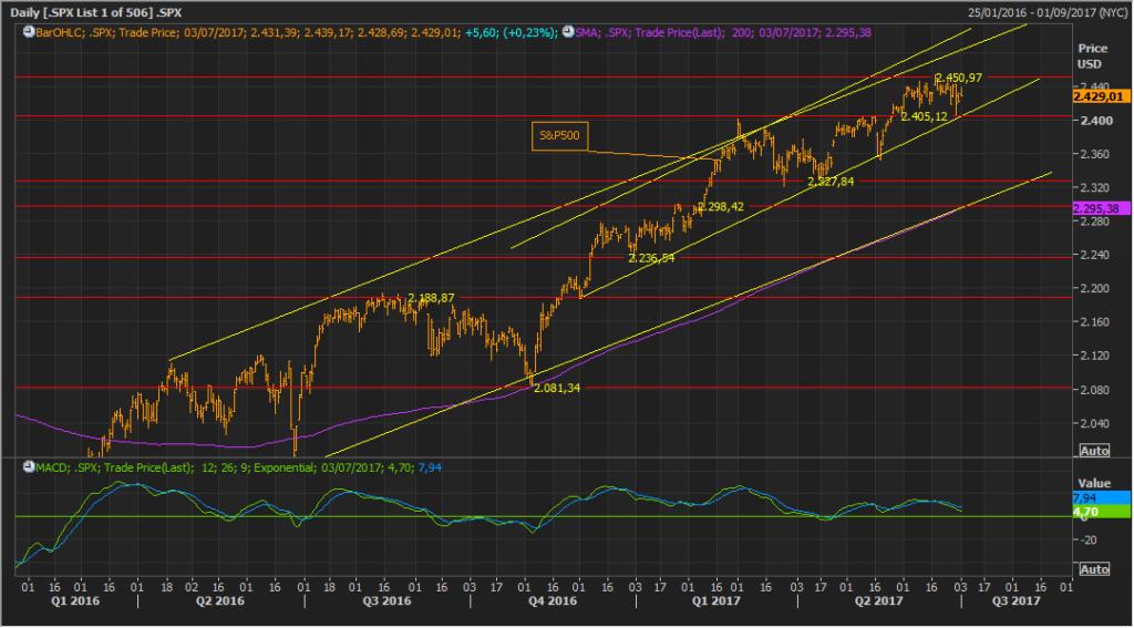 El S&P500 se toma un descanso, mientras que la curva de rendimientos se va aplanando 1
