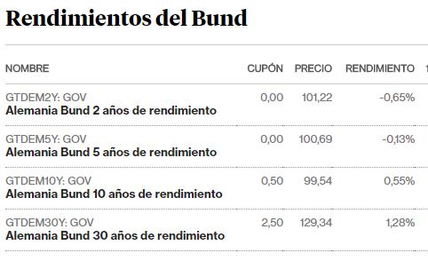 Los préstamos al -0,40% se incorporan a la oferta de crédito alemana 2