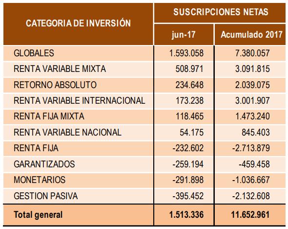 Los fondos de inversión crecen más de 17.900 millones en el primer semestre 2