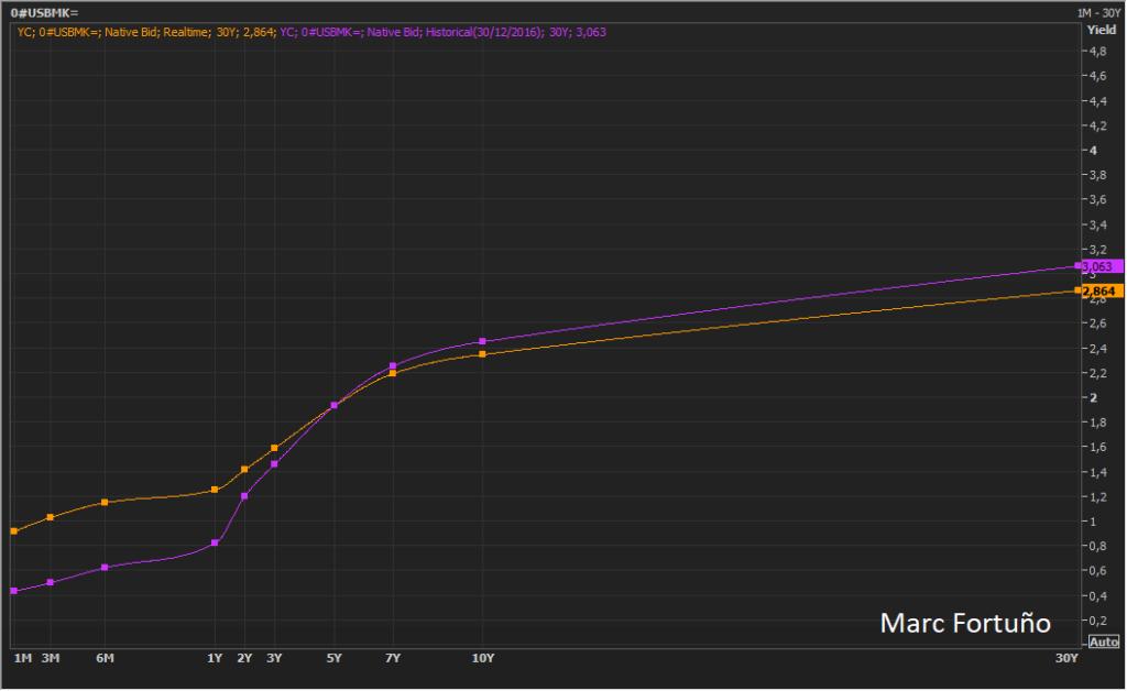 El S&P500 se toma un descanso, mientras que la curva de rendimientos se va aplanando 2