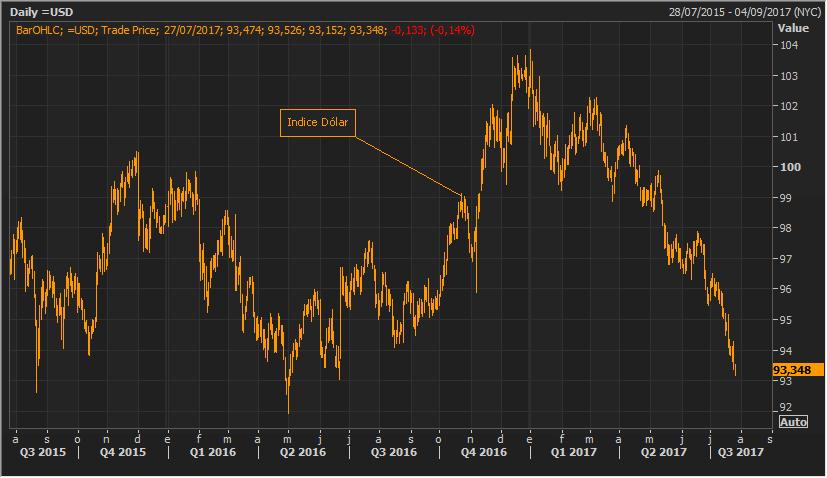 El índice dolar se hunde hasta mínimos de los últimos trece meses 1